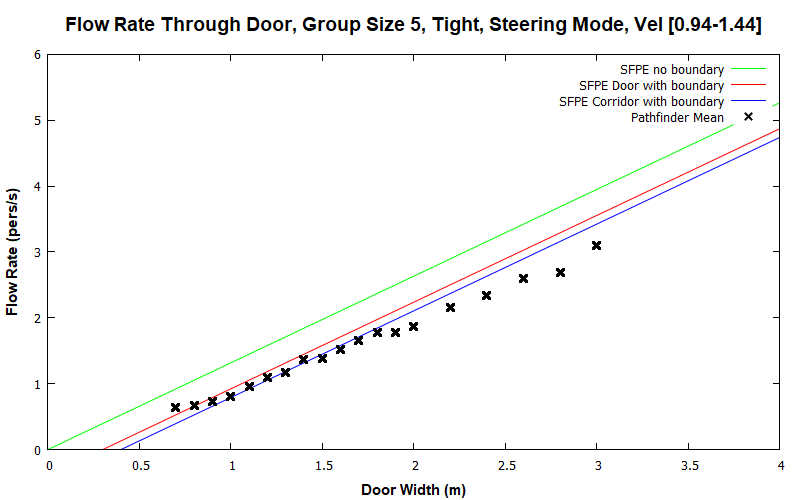 plot graph vnv results flow grouping steering tight 5 2020 1