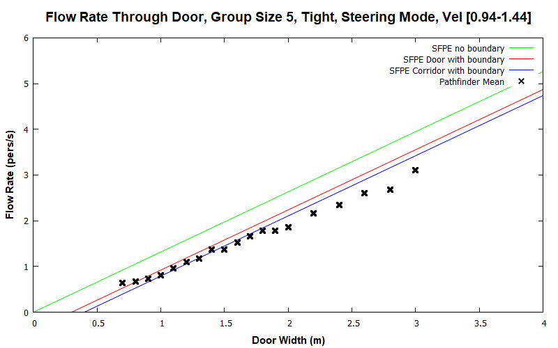 plot graph vnv results flow grouping steering tight 5 2020 2