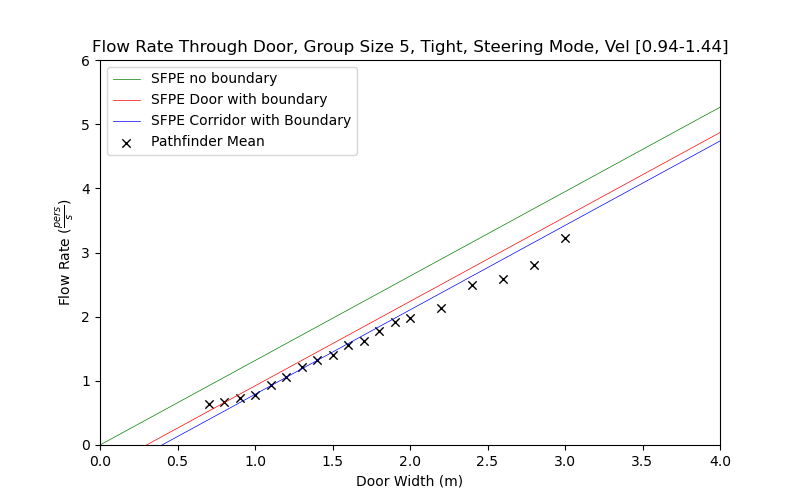 plot graph vnv results flow grouping steering tight 5 2021 2