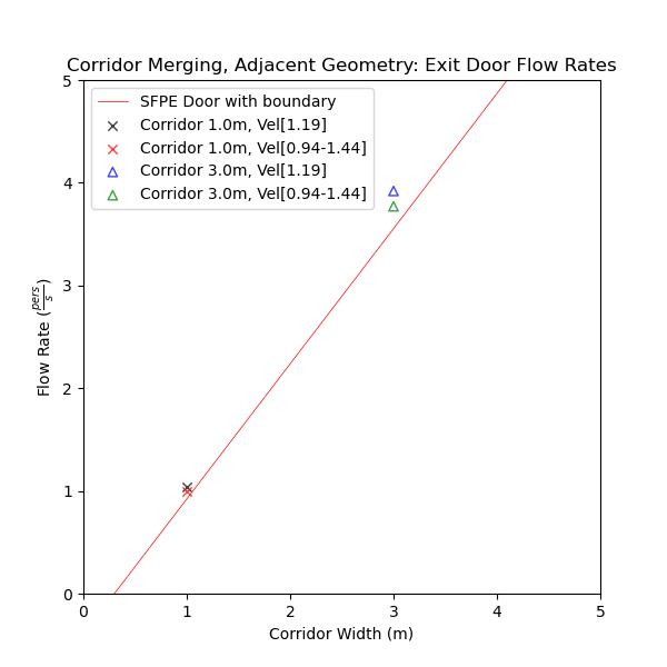 plot graph vnv results flow merging corridor adjacent flow rates 2020 5