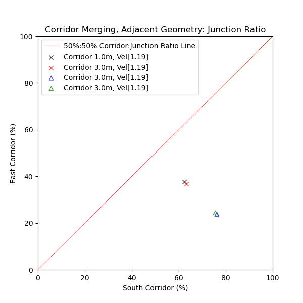 plot graph vnv results flow merging corridor adjacent junction ratio 2021 1