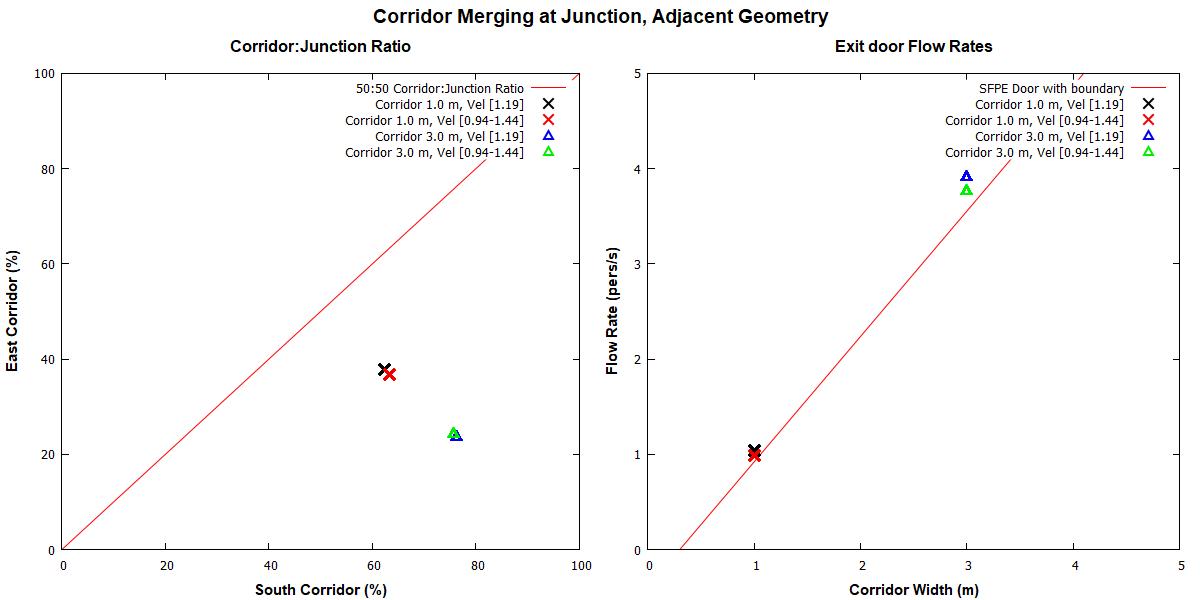 plot graph vnv results flow merging corridor adjacent 2020 1