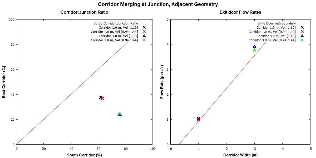 plot graph vnv results flow merging corridor adjacent 2020 2