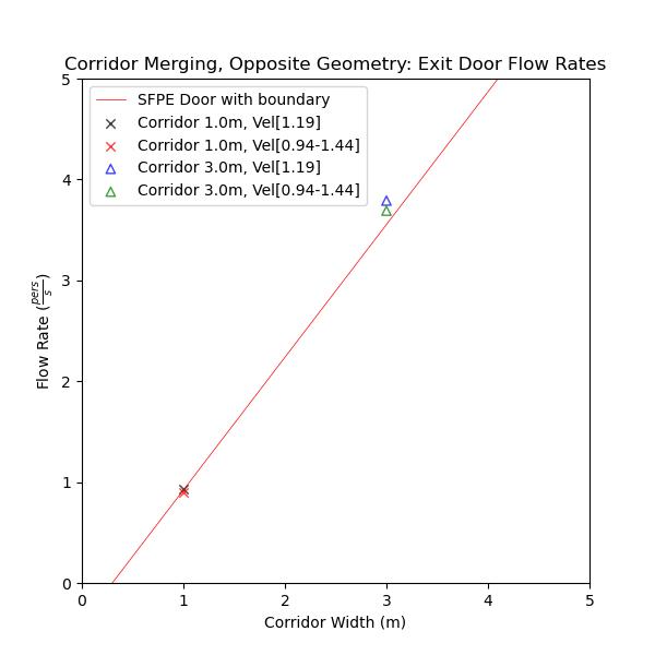 plot graph vnv results flow merging corridor opposite flow rates 2020 4