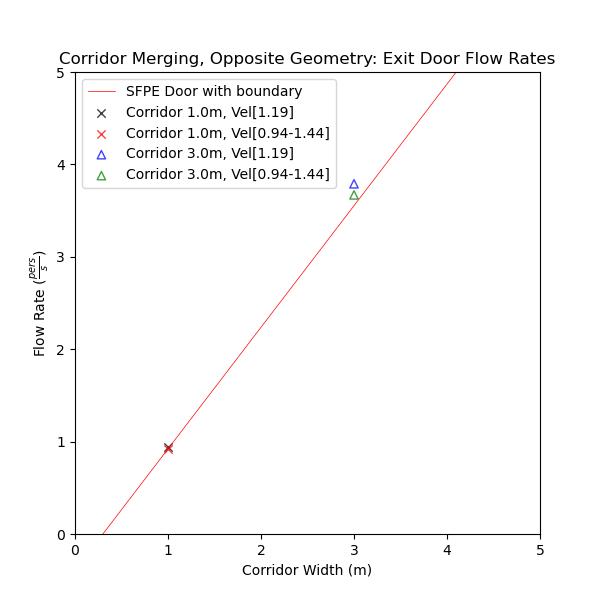 plot graph vnv results flow merging corridor opposite flow rates 2021 2