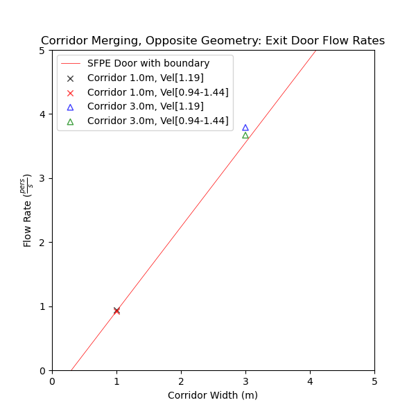 plot graph vnv results flow merging corridor opposite flow rates 2021 3