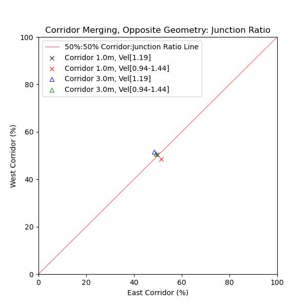 plot graph vnv results flow merging corridor opposite junction ratio 2020 5