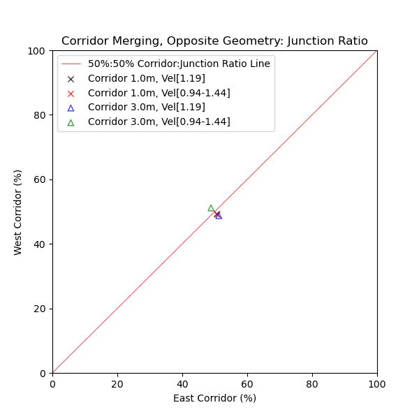 plot graph vnv results flow merging corridor opposite junction ratio 2021 2
