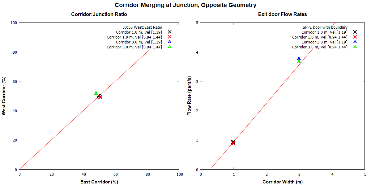 plot graph vnv results flow merging corridor opposite 2020 1