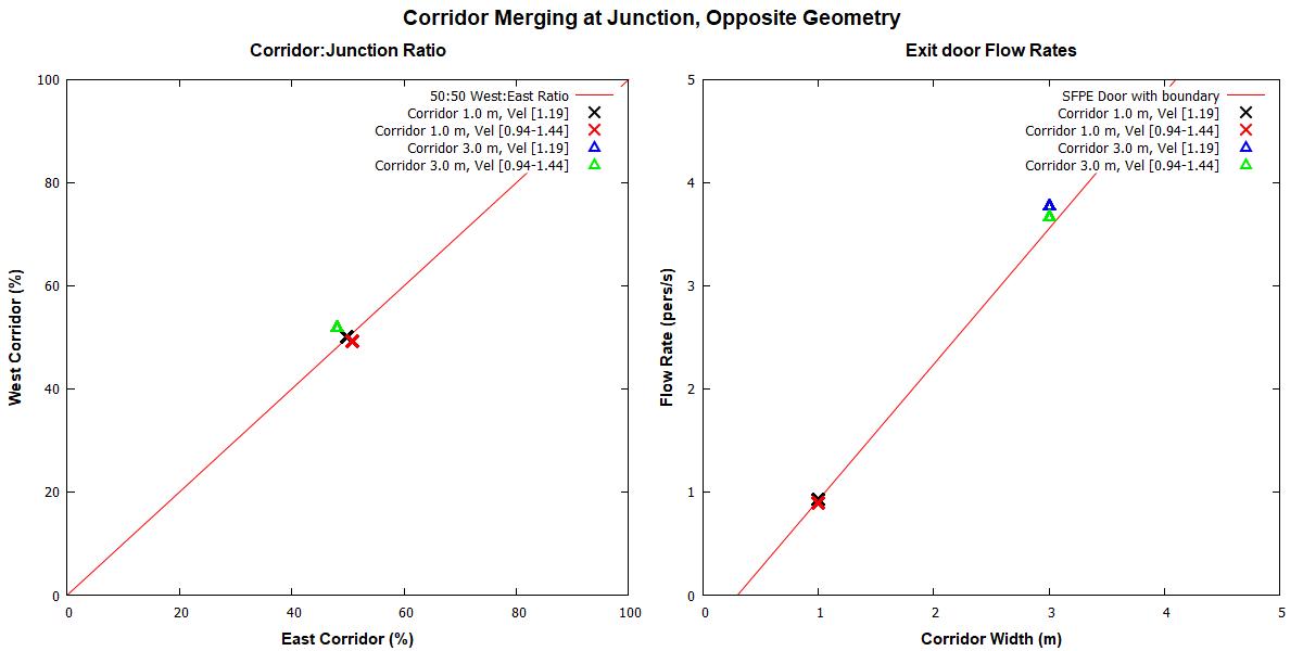 plot graph vnv results flow merging corridor opposite 2020 2