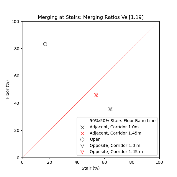 plot graph vnv results flow merging stairs const junction ratio 2021 2