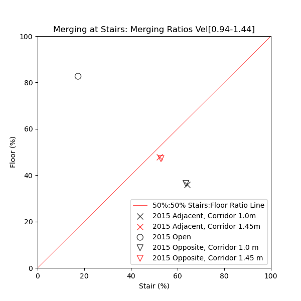 plot graph vnv results flow merging stairs dist junction ratio 2021 2