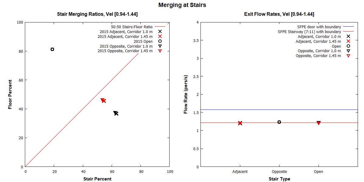 plot graph vnv results flow merging stairs dist 2020 1