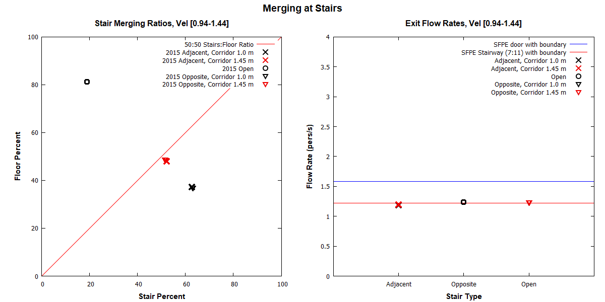 plot graph vnv results flow merging stairs dist 2020 2