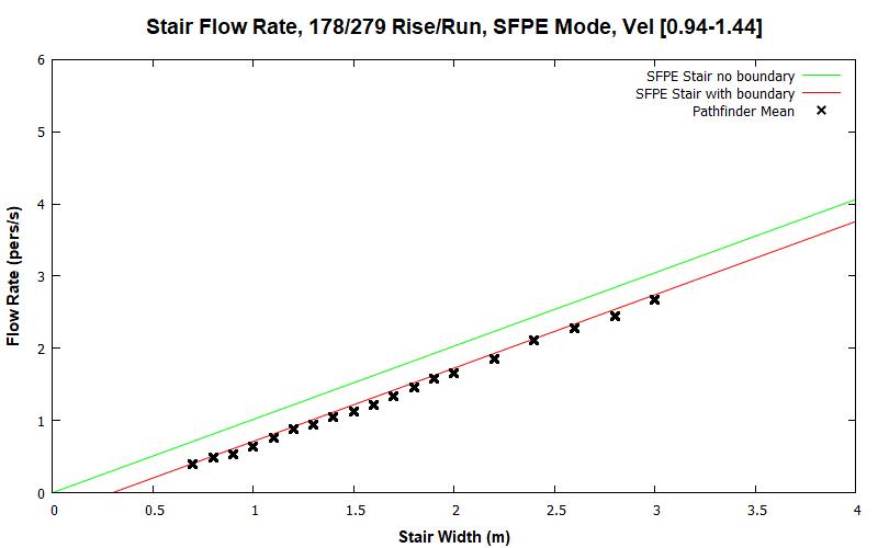 plot graph vnv results flow stair sfpe dist 2020 1