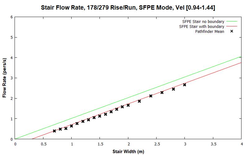 plot graph vnv results flow stair sfpe dist 2020 2