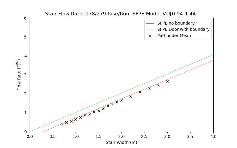 plot graph vnv results flow stair sfpe dist 2021 2