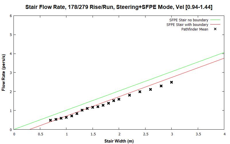 plot graph vnv results flow stair sfpe steering dist 2020 1