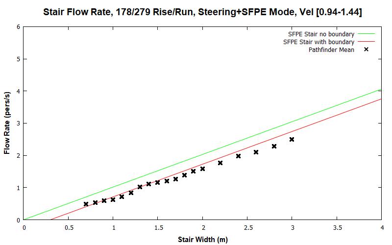 plot graph vnv results flow stair sfpe steering dist 2020 2