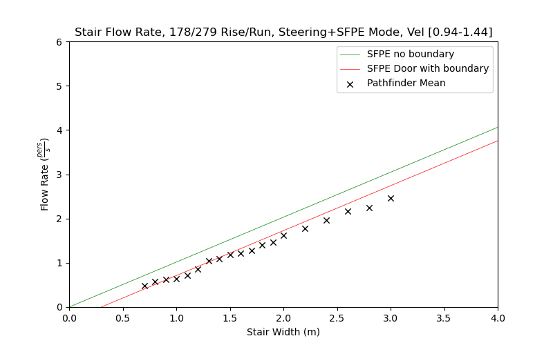 plot graph vnv results flow stair sfpe steering dist 2020 4