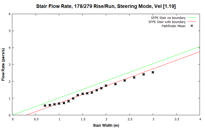plot graph vnv results flow stair steering const 2020 1