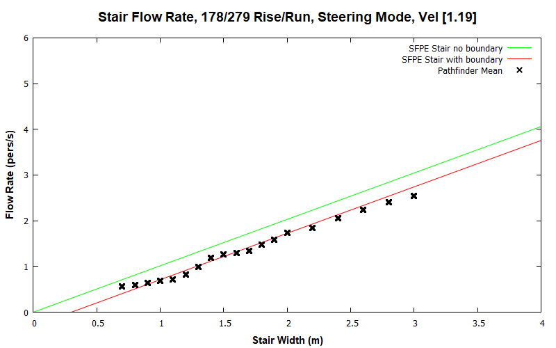 plot graph vnv results flow stair steering const 2020 2