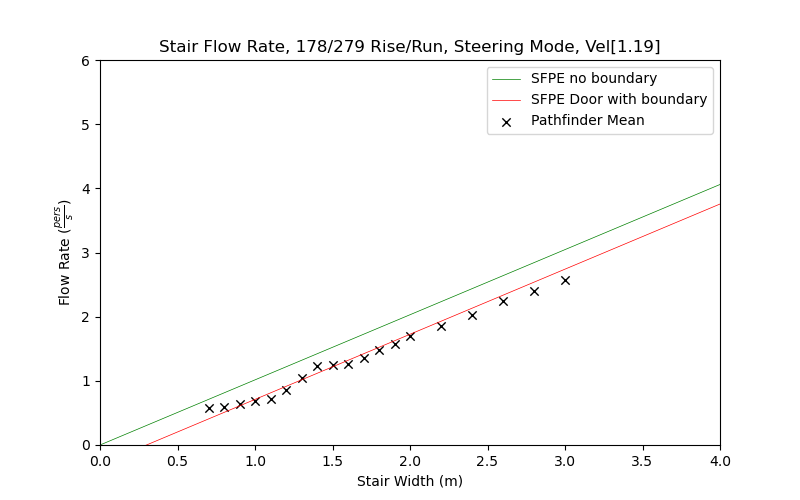 plot graph vnv results flow stair steering const 2021 2