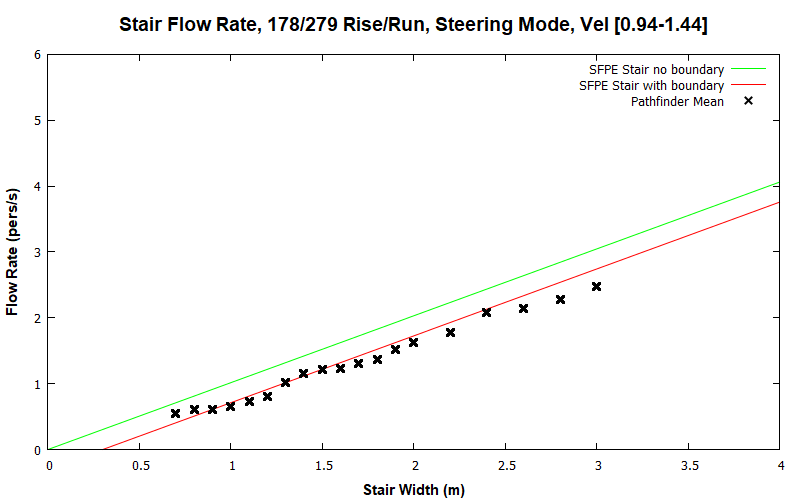 plot graph vnv results flow stair steering dist 2020 1