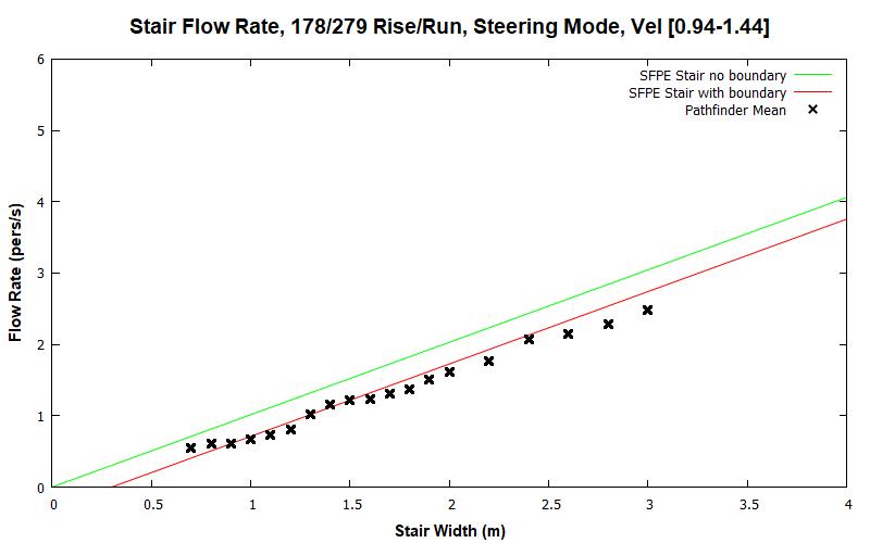 plot graph vnv results flow stair steering dist 2020 2
