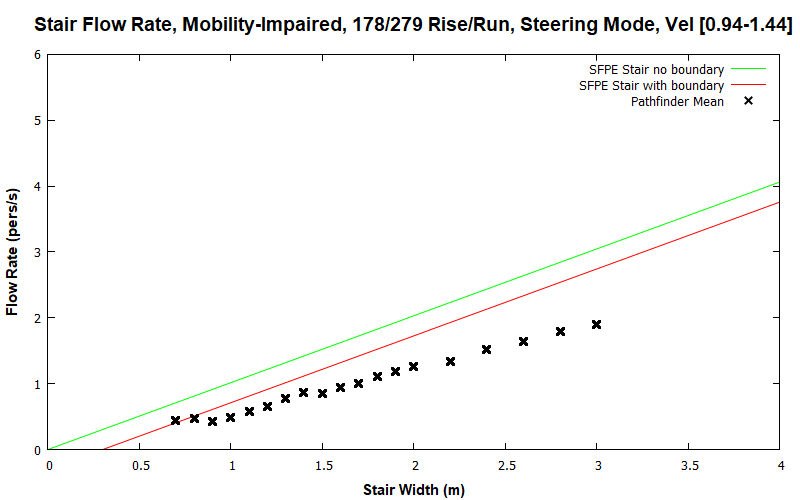 plot graph vnv results flow stair steering impaired dist 2020 1
