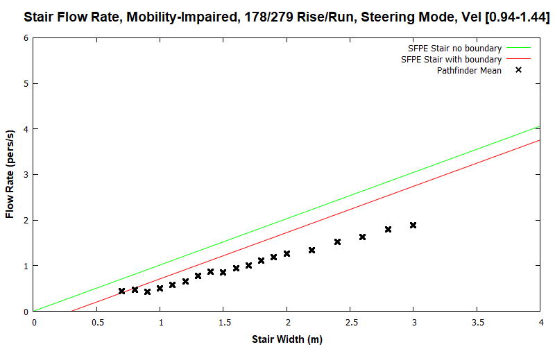 plot graph vnv results flow stair steering impaired dist 2020 2