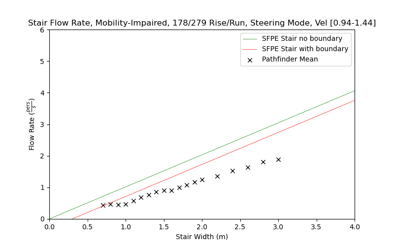plot graph vnv results flow stair steering impaired dist 2021 2