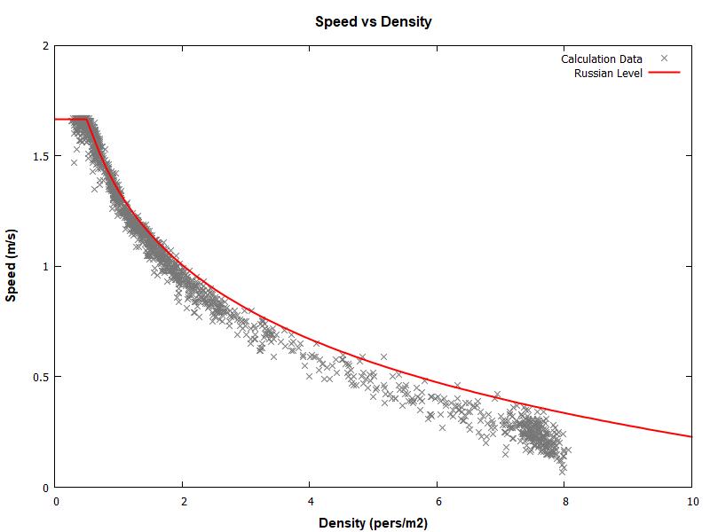 plot graph vnv results sd m1 level 2020 1