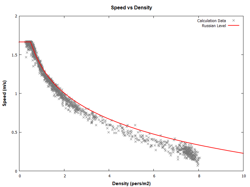 plot graph vnv results sd m1 level 2020 2