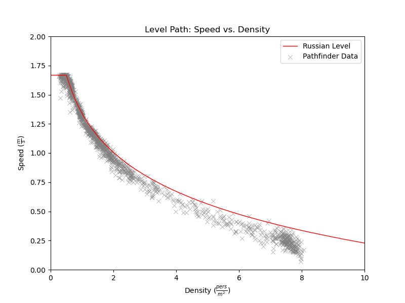 plot graph vnv results sd m1 level 2021 2