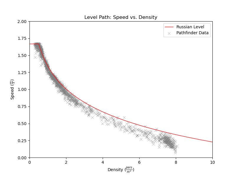 plot graph vnv results sd m1 level 2021 3