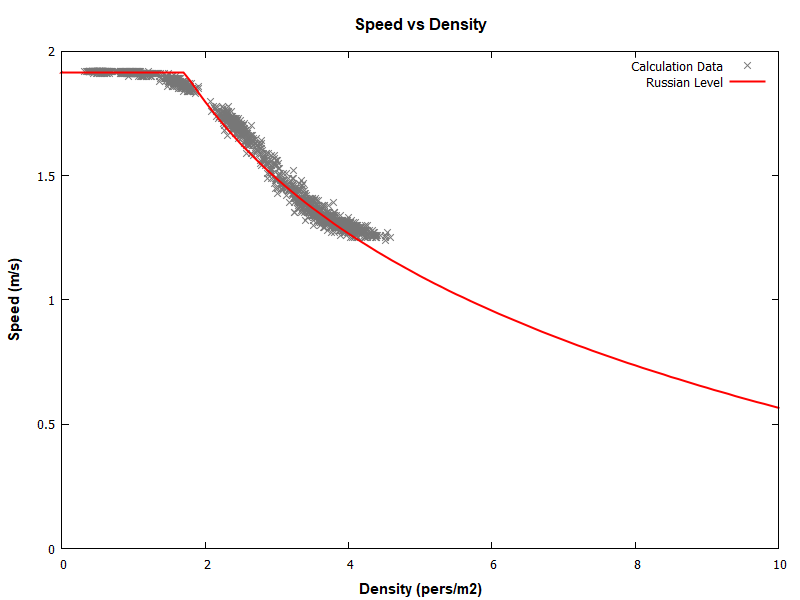 plot graph vnv results sd m1 ramp down 2020 2