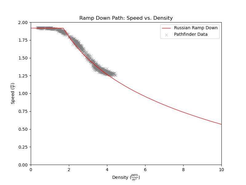 plot graph vnv results sd m1 ramp down 2021 2