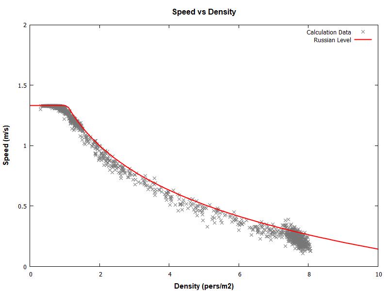 plot graph vnv results sd m1 ramp up 2020 1