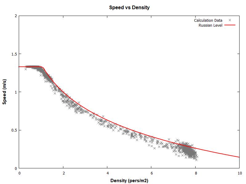 plot graph vnv results sd m1 ramp up 2020 2