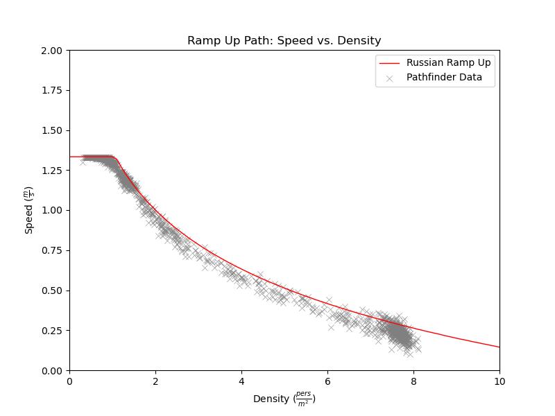 plot graph vnv results sd m1 ramp up 2021 2