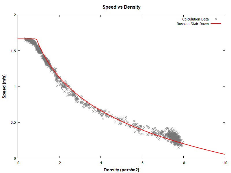 plot graph vnv results sd m1 stair down 2020 2