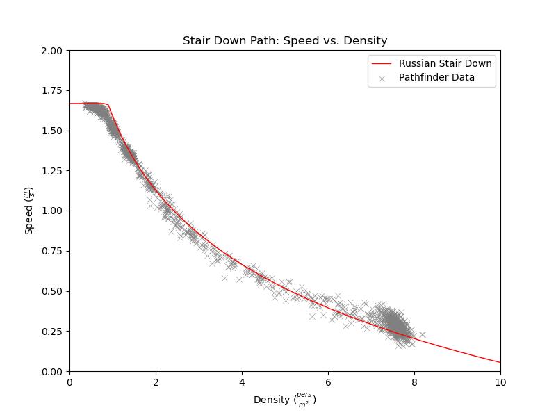 plot graph vnv results sd m1 stair down 2021 2