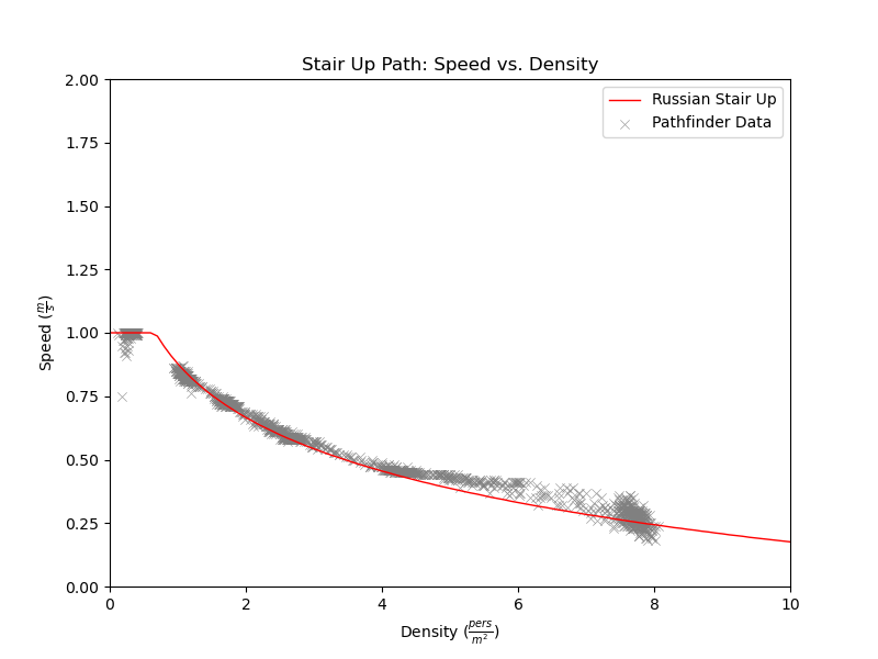 plot graph vnv results sd m1 stair up 2021 2