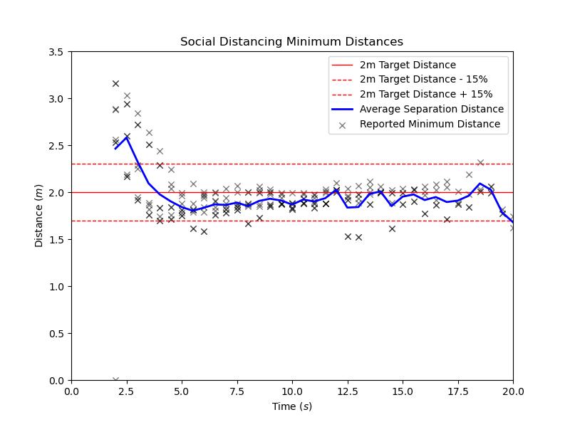 plot graph vnv social distancing results 2021 2