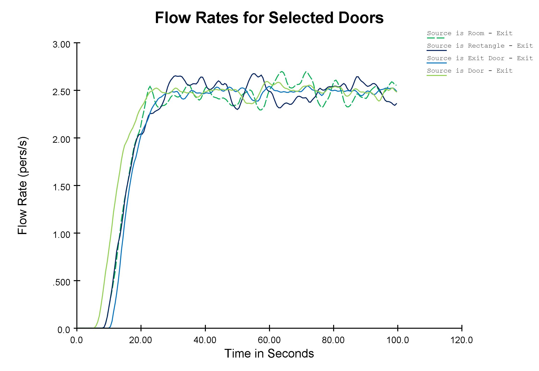 plot graph vnv sources exit door flow 2020 1