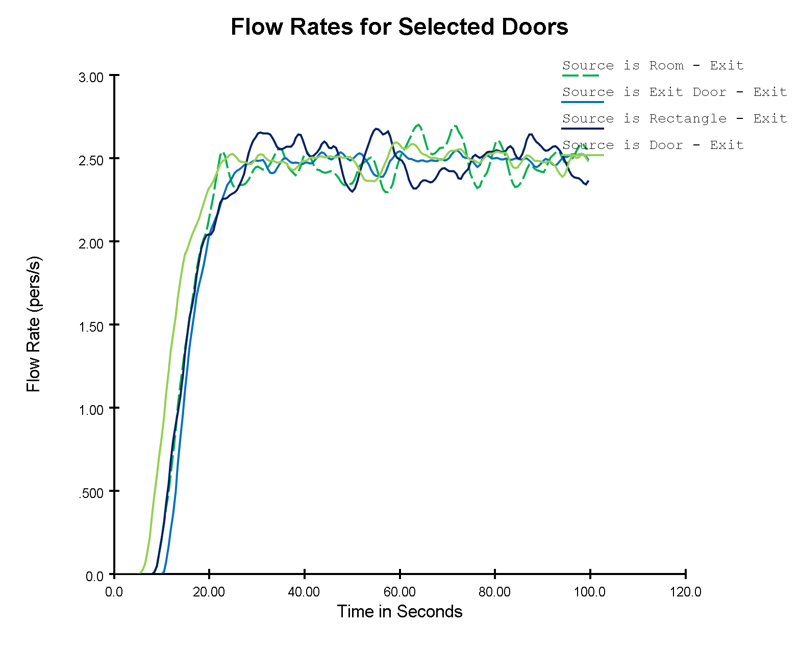 plot graph vnv sources exit door flow 2020 2