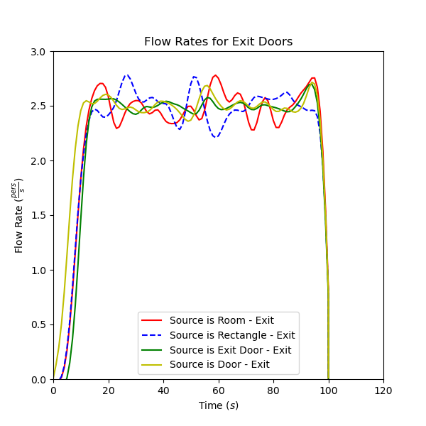 plot graph vnv sources exit door flow 2020 5