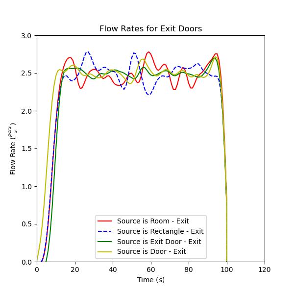 plot graph vnv sources exit door flow 2021 1