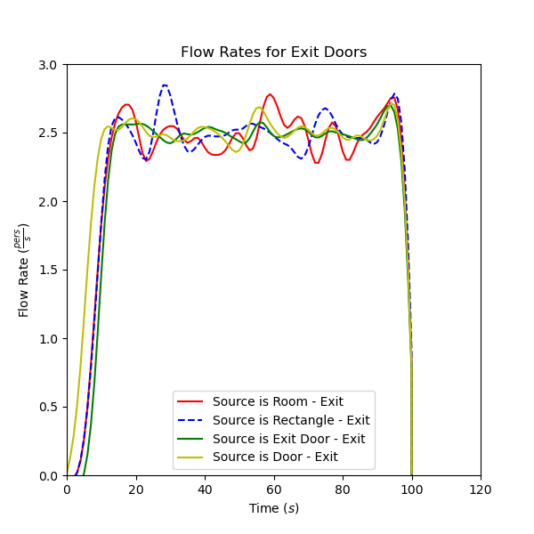 plot graph vnv sources exit door flow 2021 2